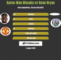 Aaron-Wan Bissaka vs Kean Bryan h2h player stats