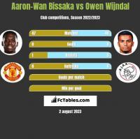 Aaron-Wan Bissaka vs Owen Wijndal h2h player stats