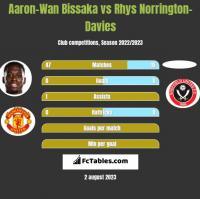Aaron-Wan Bissaka vs Rhys Norrington-Davies h2h player stats