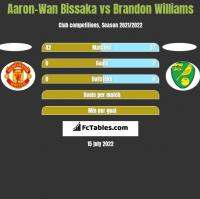 Aaron-Wan Bissaka vs Brandon Williams h2h player stats