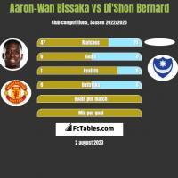 Aaron-Wan Bissaka vs Di'Shon Bernard h2h player stats
