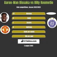 Aaron-Wan Bissaka vs Billy Koumetio h2h player stats