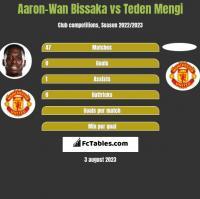 Aaron-Wan Bissaka vs Teden Mengi h2h player stats