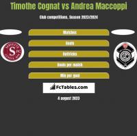 Timothe Cognat vs Andrea Maccoppi h2h player stats