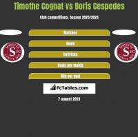 Timothe Cognat vs Boris Cespedes h2h player stats