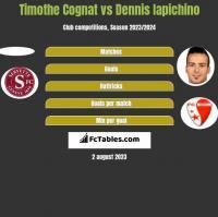 Timothe Cognat vs Dennis Iapichino h2h player stats