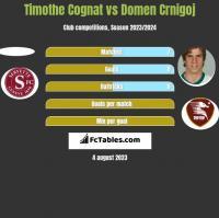 Timothe Cognat vs Domen Crnigoj h2h player stats