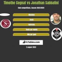 Timothe Cognat vs Jonathan Sabbatini h2h player stats