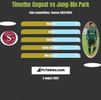 Timothe Cognat vs Jung-Bin Park h2h player stats