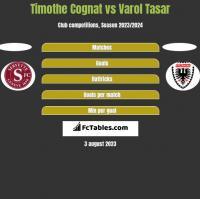 Timothe Cognat vs Varol Tasar h2h player stats