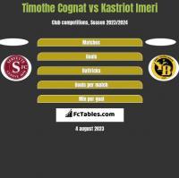 Timothe Cognat vs Kastriot Imeri h2h player stats
