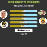 Justin Bakker vs Bas Kuipers h2h player stats