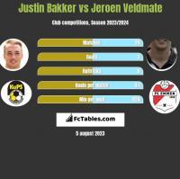 Justin Bakker vs Jeroen Veldmate h2h player stats