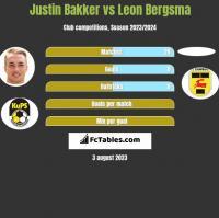 Justin Bakker vs Leon Bergsma h2h player stats