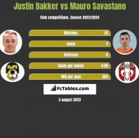 Justin Bakker vs Mauro Savastano h2h player stats