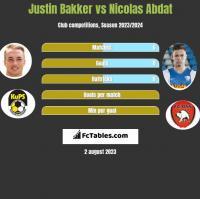 Justin Bakker vs Nicolas Abdat h2h player stats