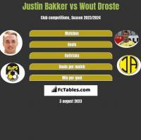 Justin Bakker vs Wout Droste h2h player stats