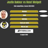 Justin Bakker vs Henri Weigelt h2h player stats