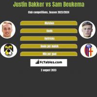 Justin Bakker vs Sam Beukema h2h player stats