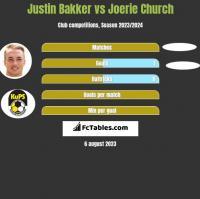 Justin Bakker vs Joerie Church h2h player stats