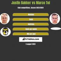 Justin Bakker vs Marco Tol h2h player stats