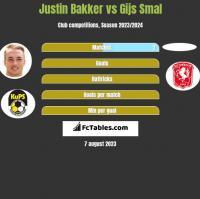 Justin Bakker vs Gijs Smal h2h player stats