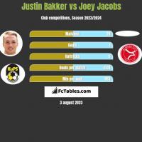 Justin Bakker vs Joey Jacobs h2h player stats