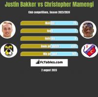 Justin Bakker vs Christopher Mamengi h2h player stats