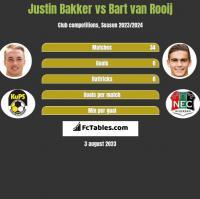Justin Bakker vs Bart van Rooij h2h player stats