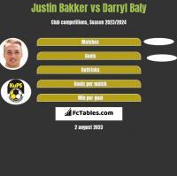 Justin Bakker vs Darryl Baly h2h player stats