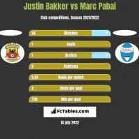 Justin Bakker vs Marc Pabai h2h player stats