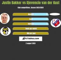Justin Bakker vs Djevencio van der Kust h2h player stats