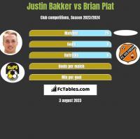 Justin Bakker vs Brian Plat h2h player stats