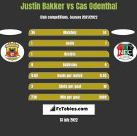 Justin Bakker vs Cas Odenthal h2h player stats