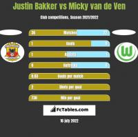 Justin Bakker vs Micky van de Ven h2h player stats