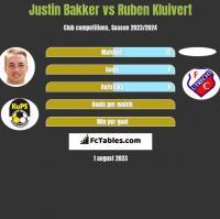 Justin Bakker vs Ruben Kluivert h2h player stats