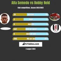 Alfa Semedo vs Bobby Reid h2h player stats