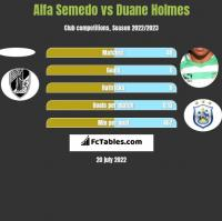 Alfa Semedo vs Duane Holmes h2h player stats