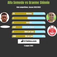 Alfa Semedo vs Graeme Shinnie h2h player stats