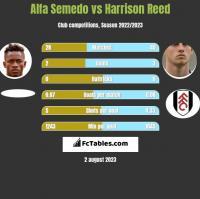 Alfa Semedo vs Harrison Reed h2h player stats