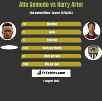 Alfa Semedo vs Harry Arter h2h player stats