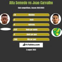 Alfa Semedo vs Joao Carvalho h2h player stats