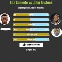 Alfa Semedo vs John Bostock h2h player stats