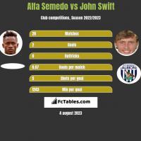 Alfa Semedo vs John Swift h2h player stats