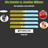 Alfa Semedo vs Jonathan Williams h2h player stats