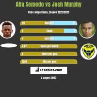 Alfa Semedo vs Josh Murphy h2h player stats