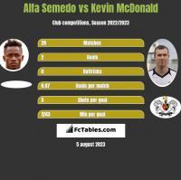 Alfa Semedo vs Kevin McDonald h2h player stats