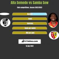Alfa Semedo vs Samba Sow h2h player stats