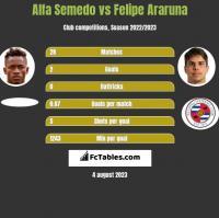 Alfa Semedo vs Felipe Araruna h2h player stats