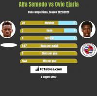 Alfa Semedo vs Ovie Ejaria h2h player stats
